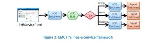 EMC DBaaS1