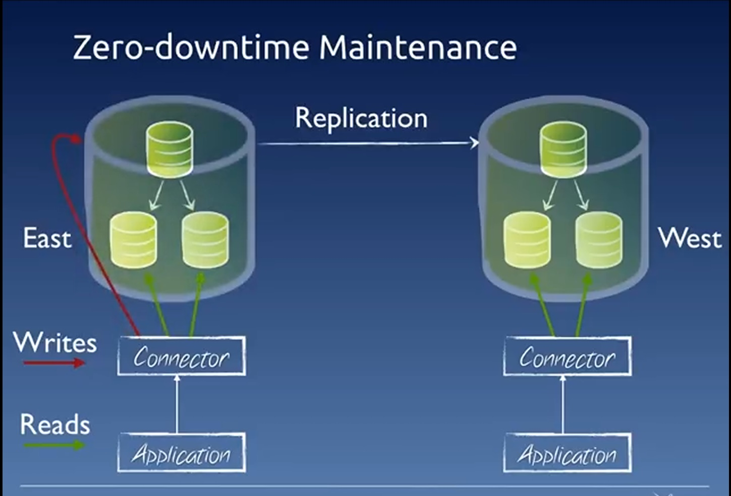 Vmware acquires continuent what does this mean for What does architecture mean