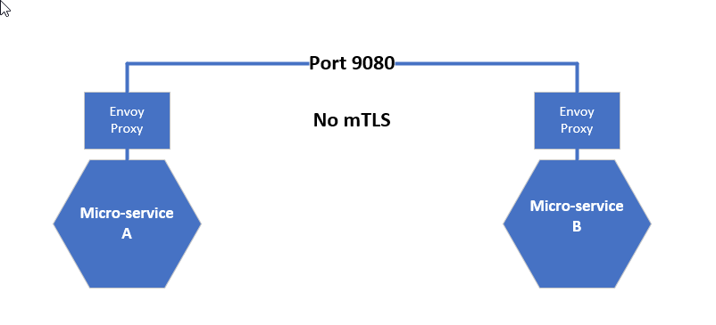 Istio, mTLS and the OSI layer